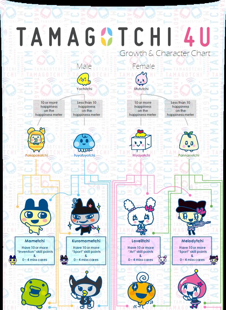 Tamagotchi Ps Pierce Growth Charts Google Search Tamagotchi