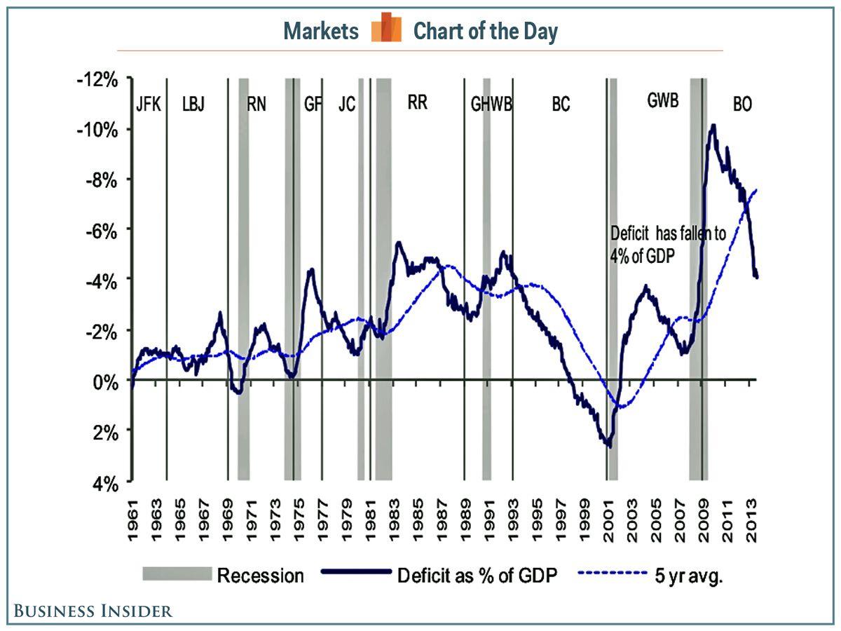 Chart Of The Day Barack Obama Is Totally Torpedoing Deficit Levels Chart Obama Barack Obama