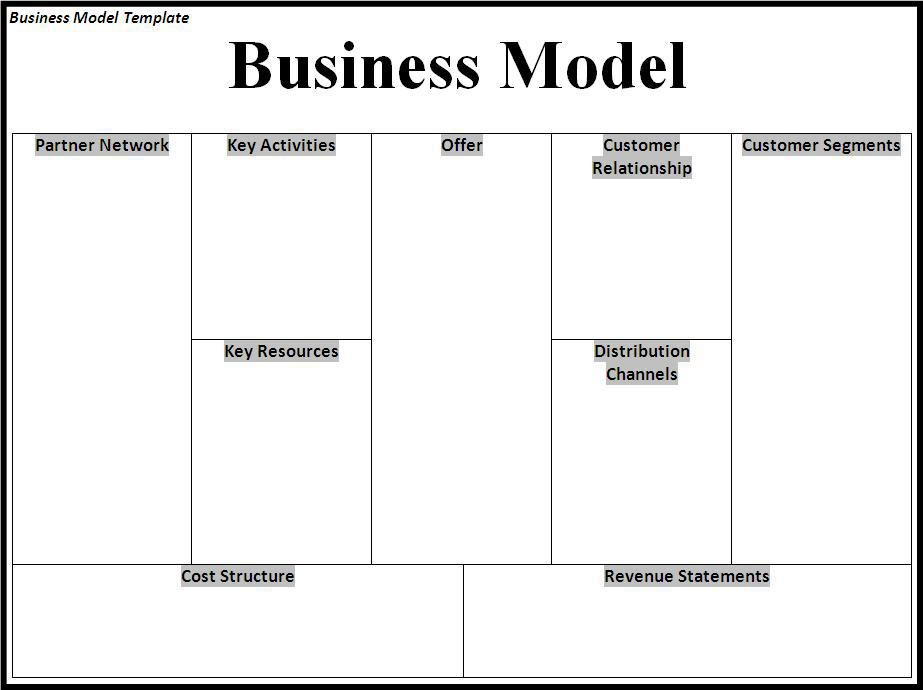 Business Model Template  My Likes    Business Model
