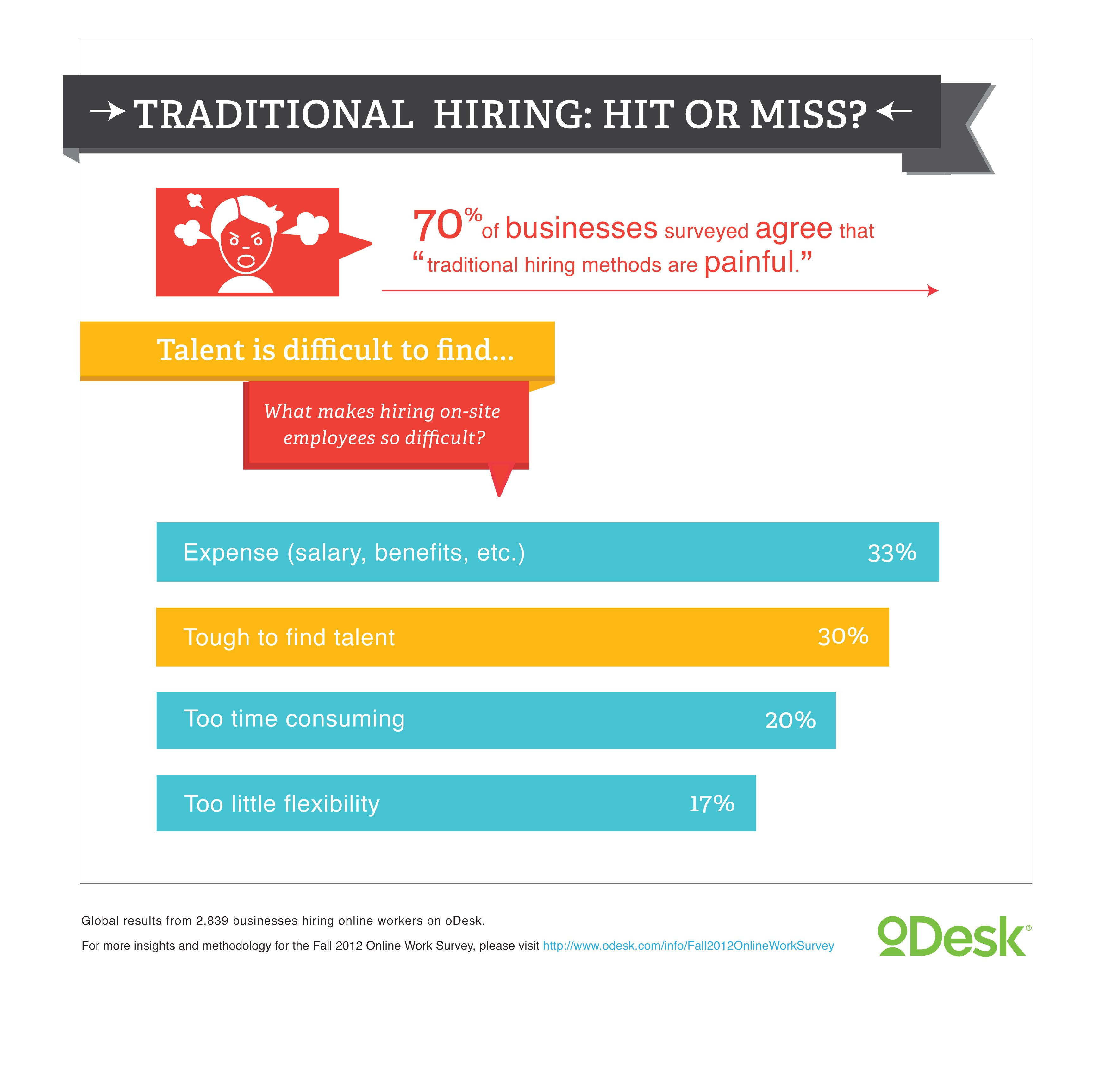 """70% of businesses surveyed agree that """"traditional hiring methods are painful."""""""