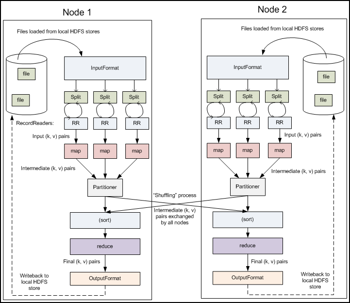 Mapreduce Flow Tutorial Data Architecture Data Science