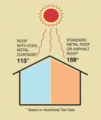 Cool Roof Illustrations Cool Roof Metal Roof Coating Roof Coatings