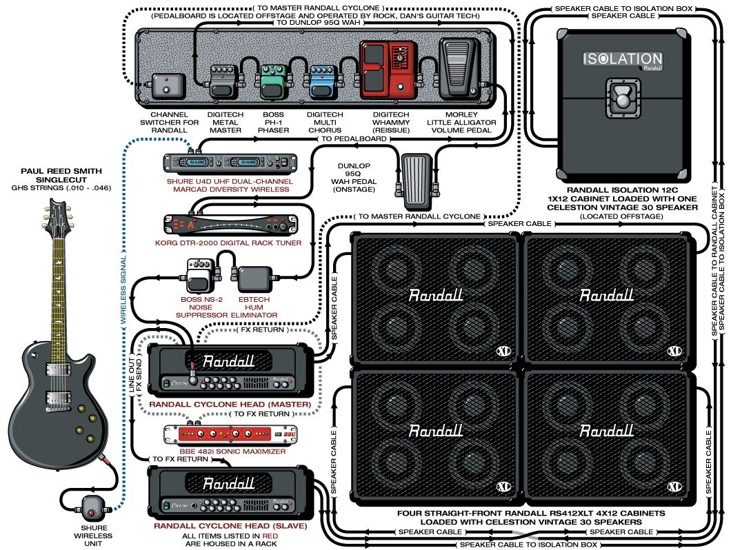 guitar rig diagram mk4 golf headlight switch wiring a detailed gear of dan donegan 39s disturbed stage