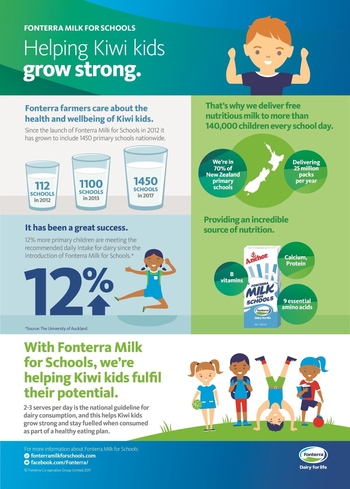 Milk For Schools Health and wellbeing, School, Primary