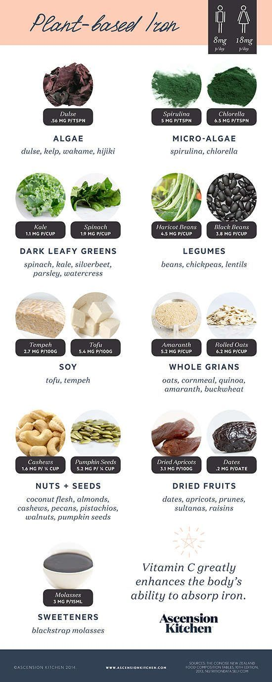 Plantbased Sources of Iron (Ascension Kitchen) My Vegan