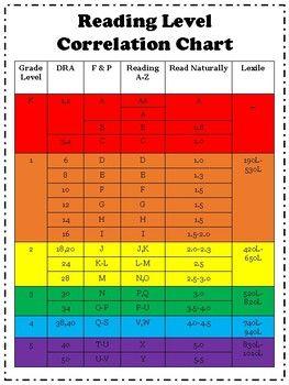 Reading Level Correlation Chart In 2020 Reading Level Chart Reading Levels Dra Reading Levels