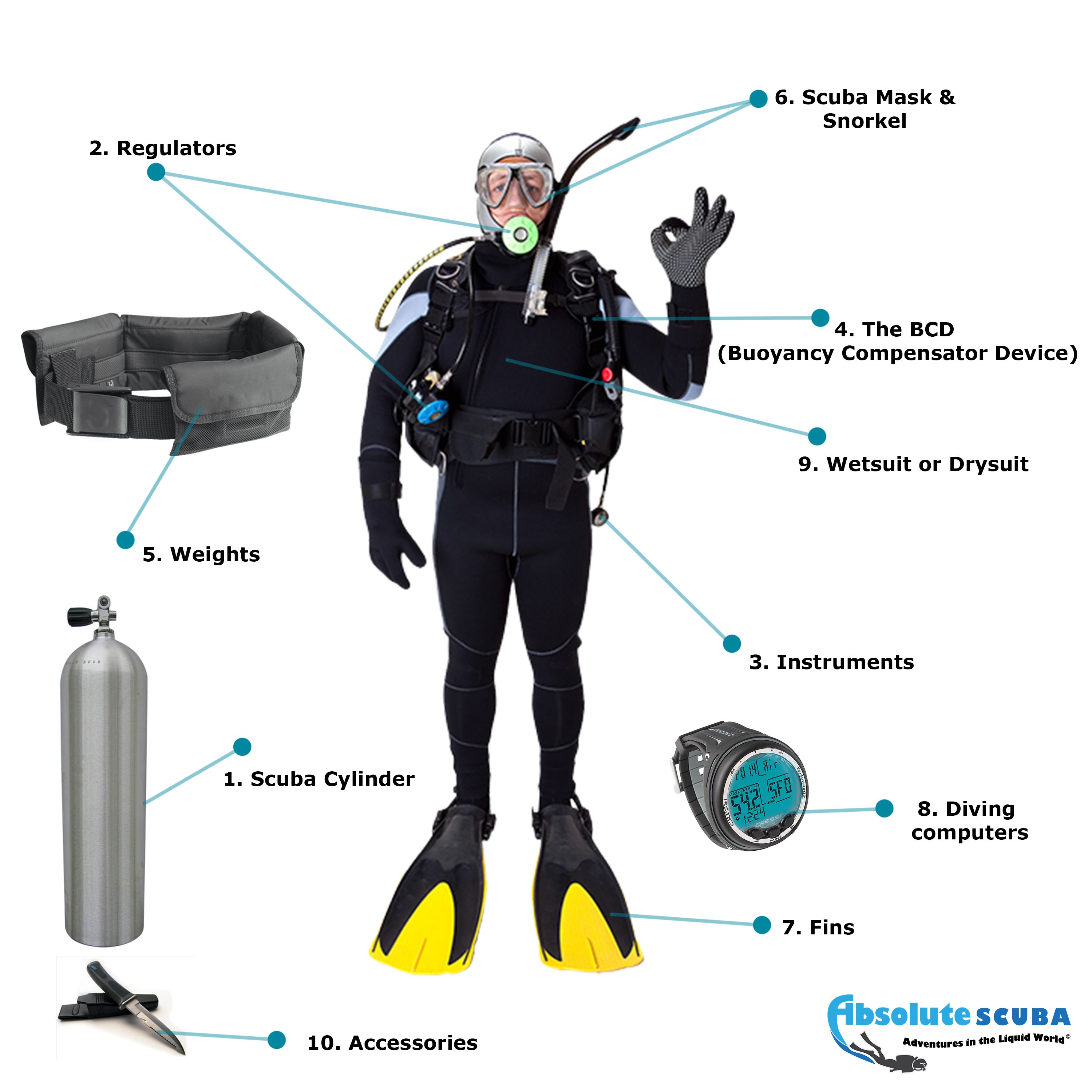 For An Avid Water Sports Enthusiast What Does The Mask
