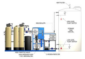 Pin By Joseph Teodoro On Water Treatment System In 2019