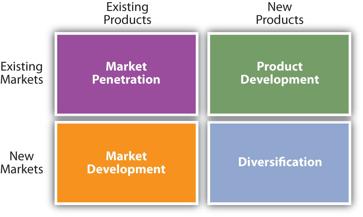 Implement a market penetration strategy
