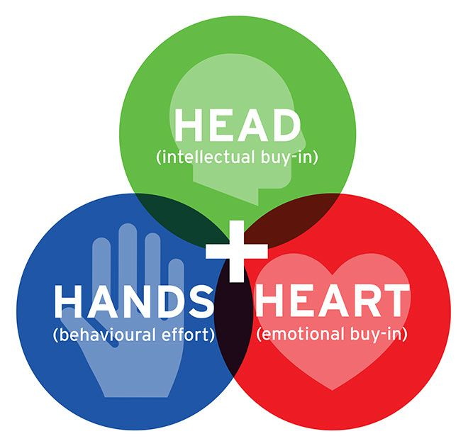 Image result for head heart and hand