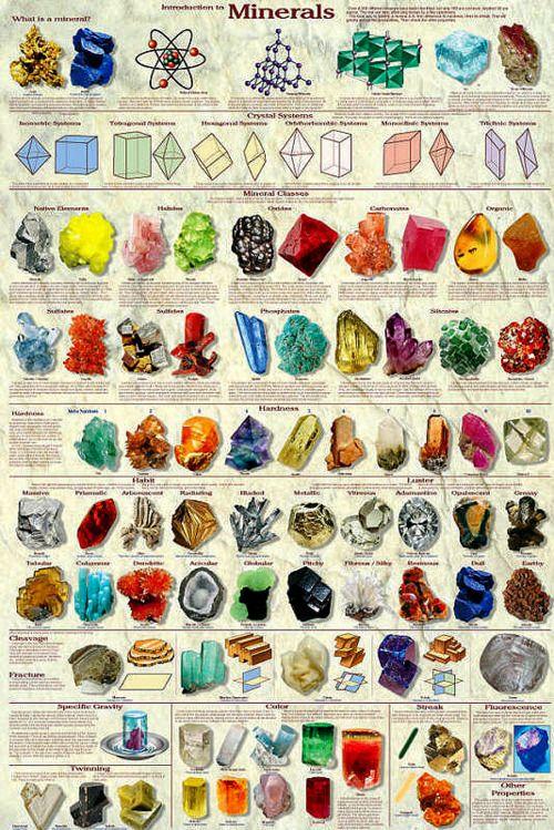 Geology Rocks Rocks And Minerals Minerals Mineral Chart