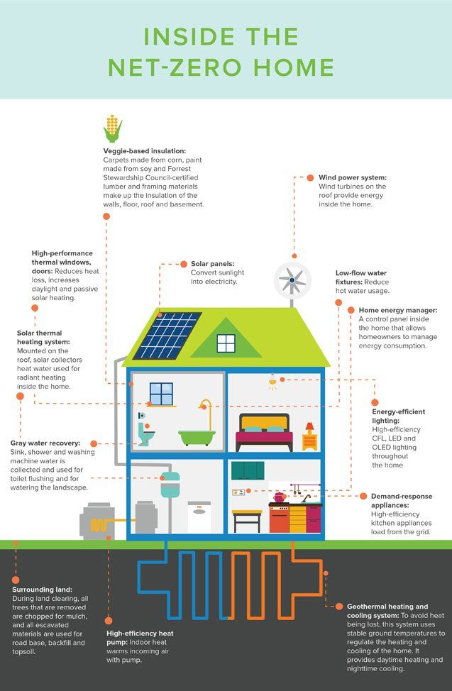 Helpful Infographic Visualizes What A Net Zero Home Looks Like Solar Power House Green Architecture Sustainable Architecture