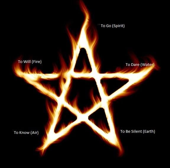 """Wicca New And Old ( Facebook page. ) ~  """" To Go. To dare. To be silent. To know. To Will.  This is also known as the Witch's Pyramid. Also known as The Four Powers of the Magus or the Four Secrets of the Sphinx. To Know (Noscere-Latin) represents the element of Air, To dare ( Audere) represents the element of Water. To Will (Velle) represents the element of Fire, and to be silent (Tacere) represents the element of earth. Together they become """"voces mysticae"""". For most in the craft to be…"""