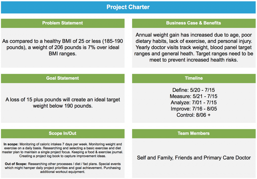 How to lose weight using lean six sigma work it out for Charter school proposal template