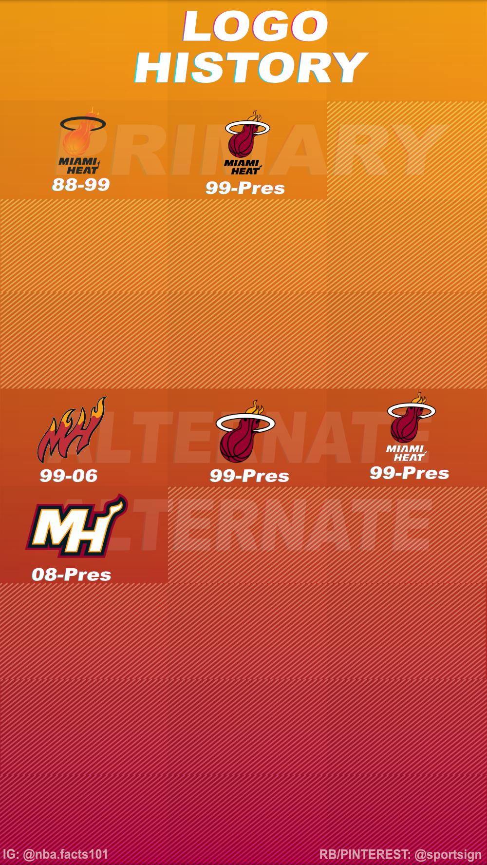 Miami Heat Logo History Miami heat logo, Nba basketball