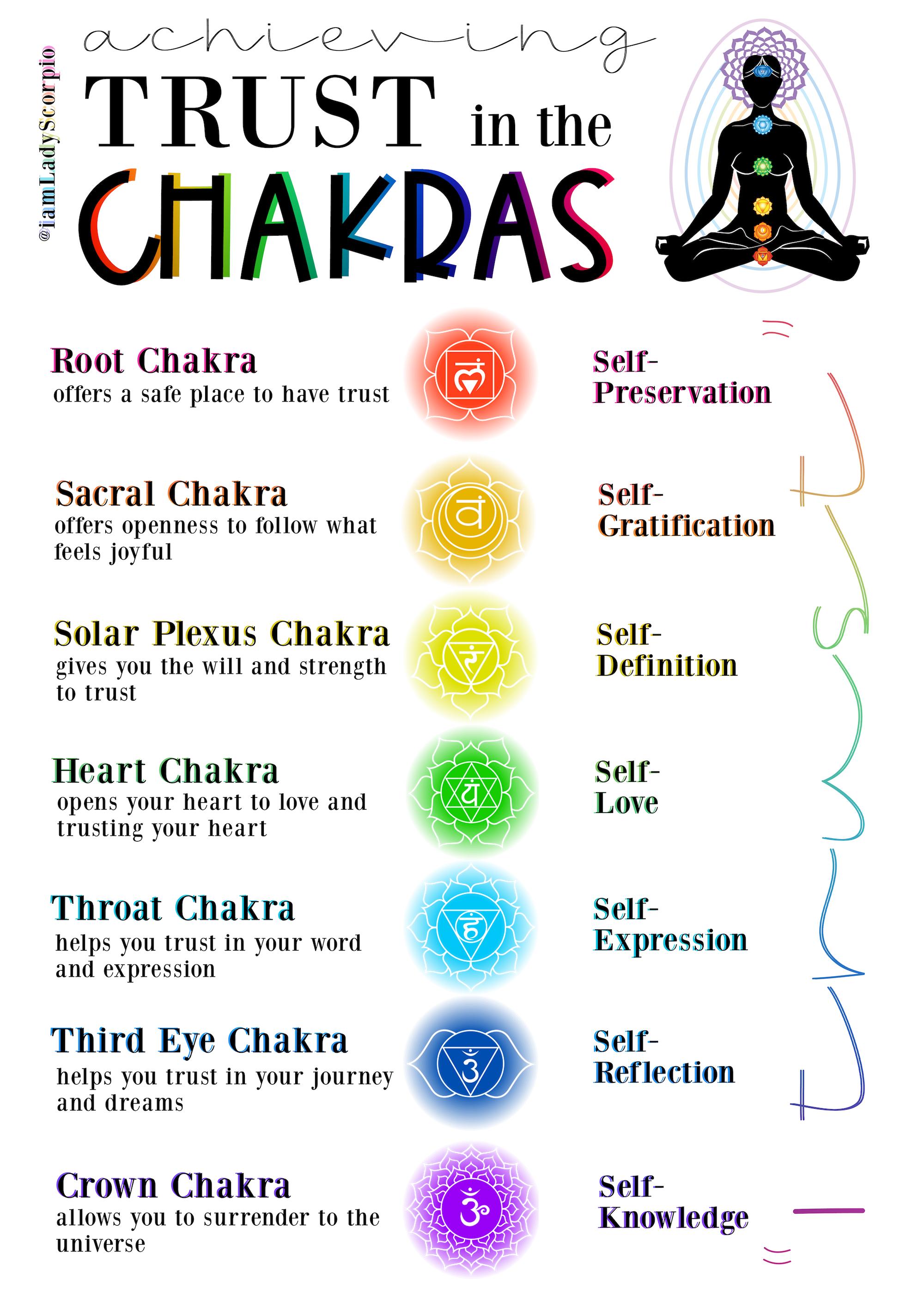 Pin On Chakras