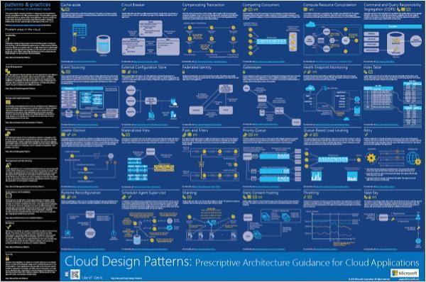 Application Architecture On Microsoft Azure Clouds Pattern Clouds Design Microsoft