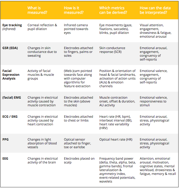 7 Ways To Measure Human Behavior Chart Human Behavior Behaviour Chart Visual Attention