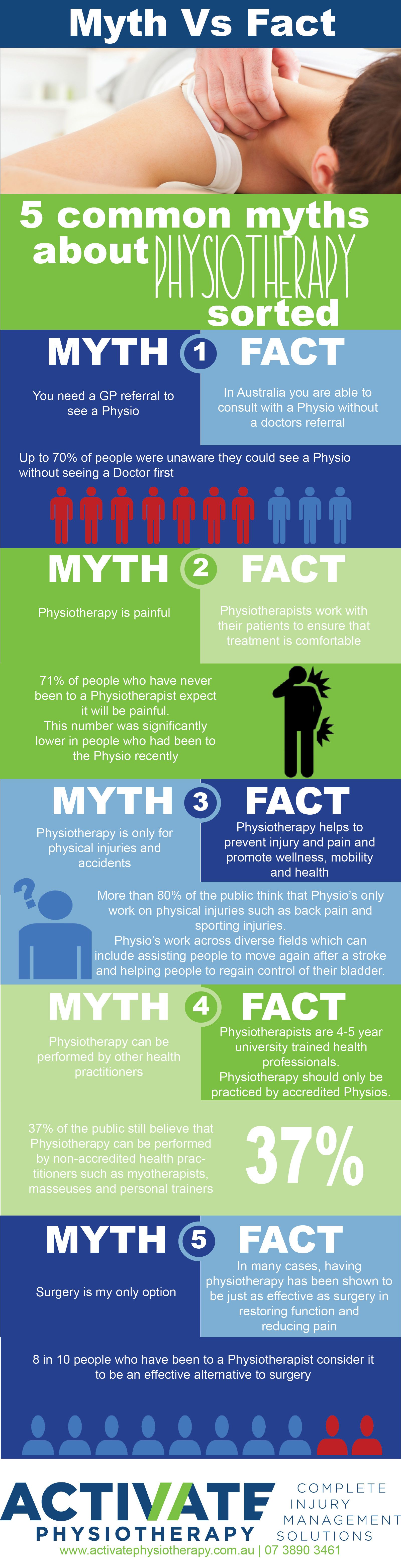 Mythbusters Busting 5 Common Myths about Physiotherapy