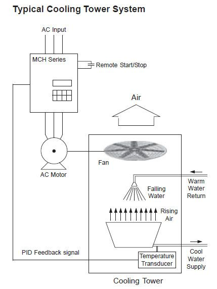 Typical Cooling Tower System Cooling Tower Air Fan Transducer
