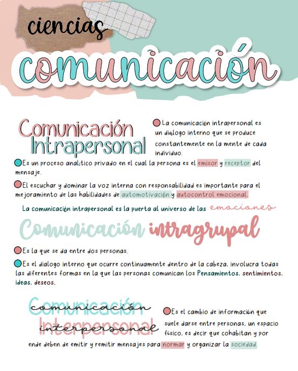 Apunte Digital Ciencias De La Comunicación En 2020 Apuntes De Clase Como Tomar Apuntes Apuntes