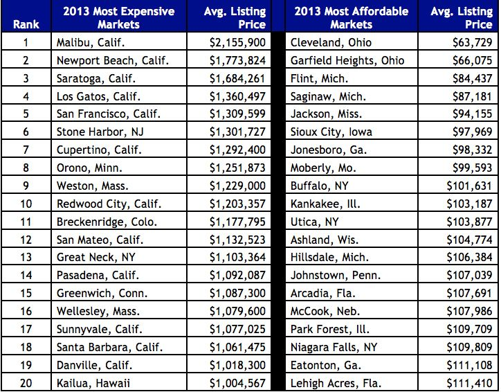This Is What The Ten Most Expensive Real Estate Markets Look Like - real estate market analysis