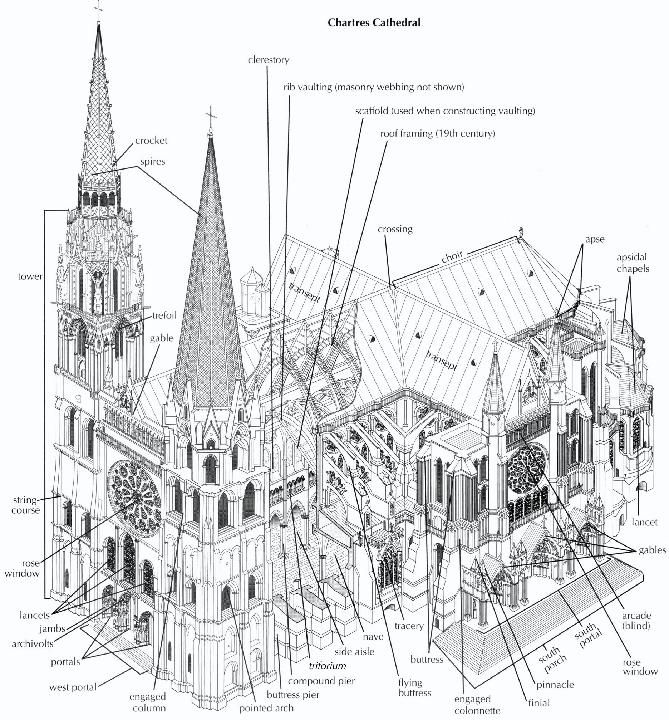 image result for cathedral architecture terms starlands