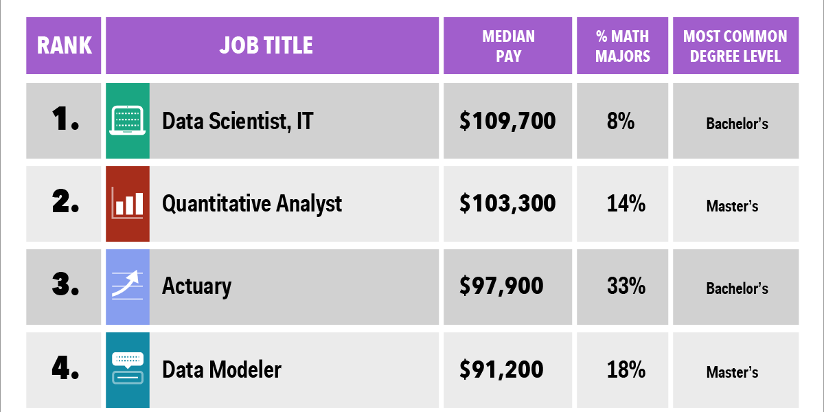 The 10 Highest Paying Jobs For Math Geeks High Paying Jobs Math