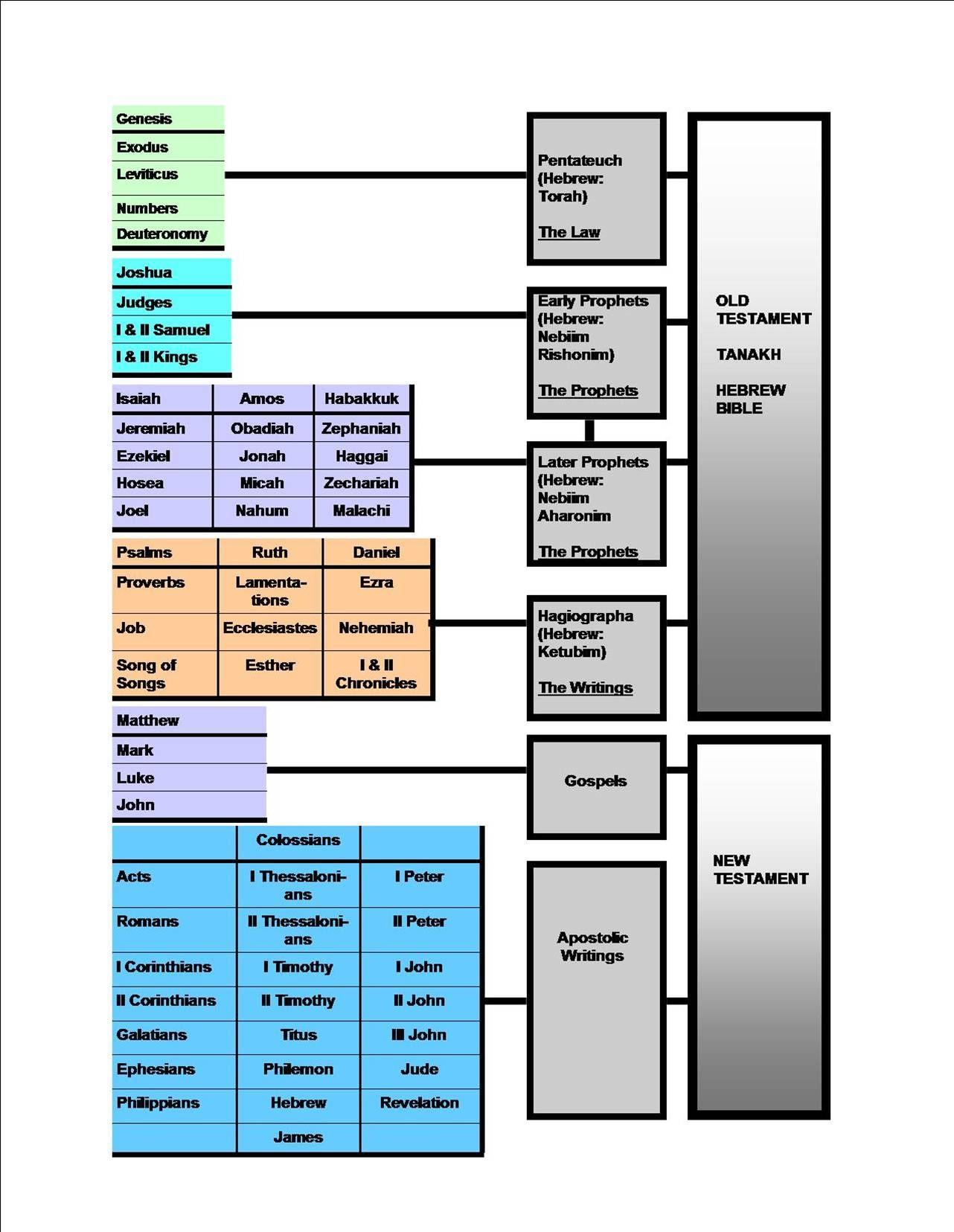 Bible Worksheet Old Testament