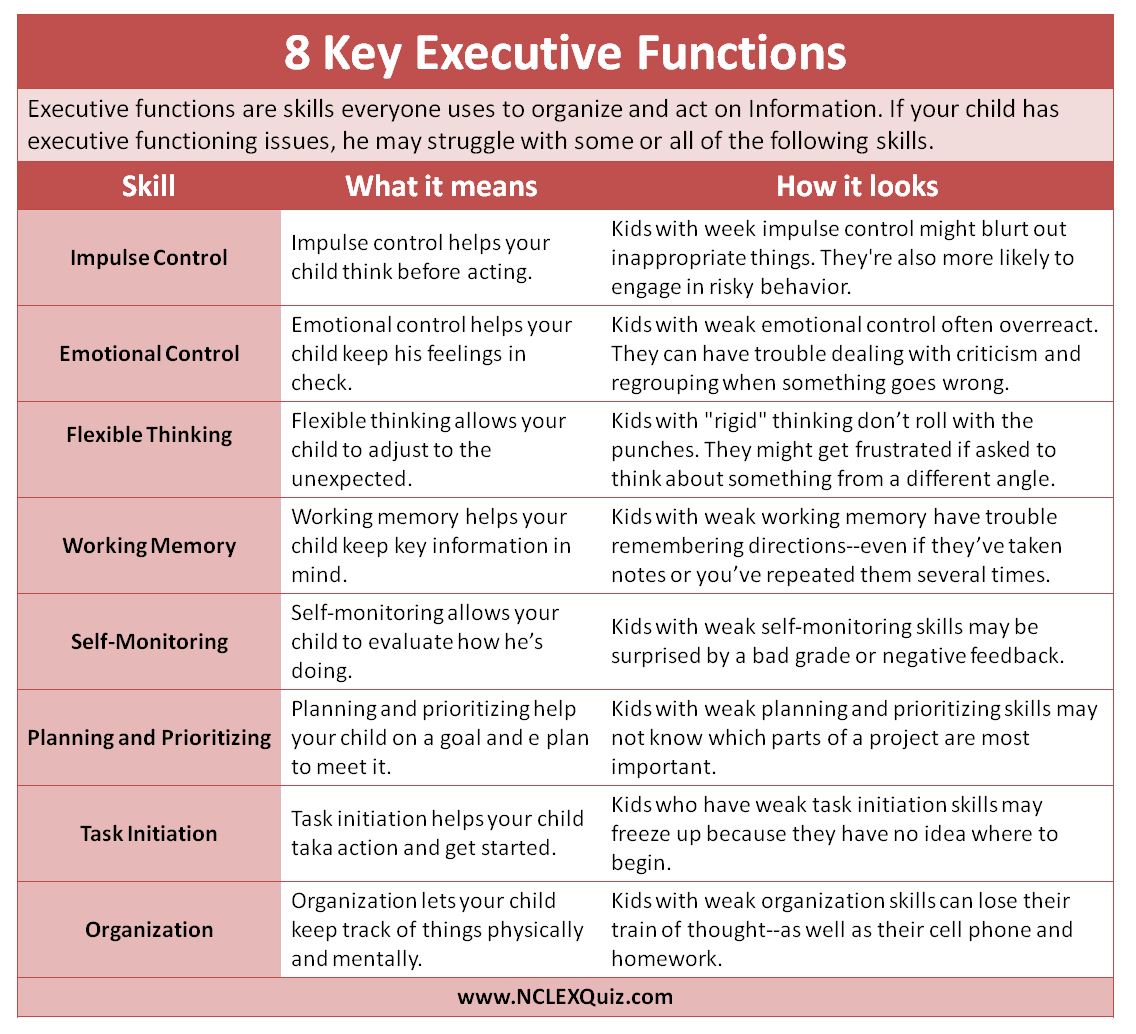 8 Key Executive Function Skills Cheat Sheet The Eight Key