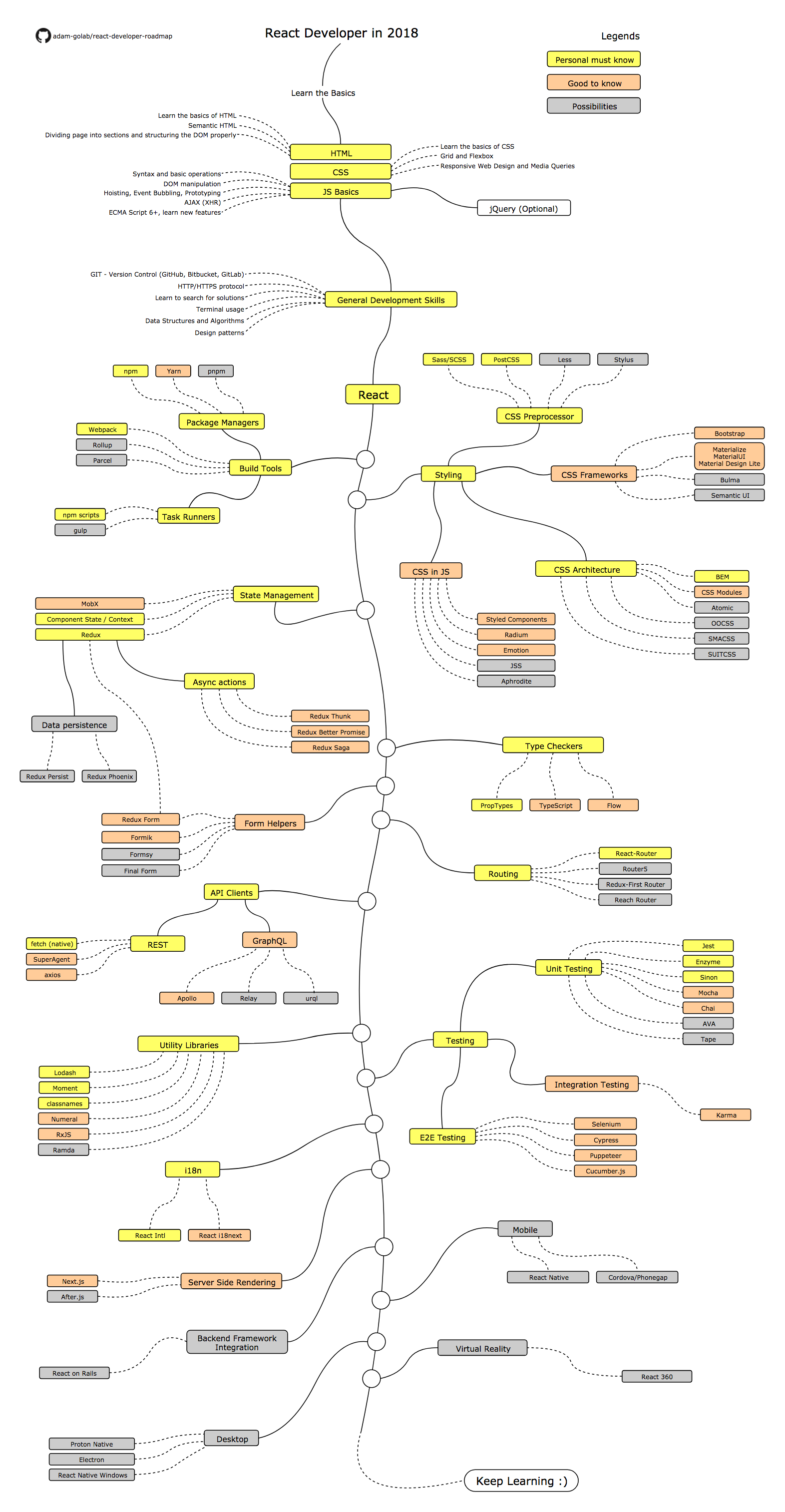 Roadmap Web Development Programming Learn Web Development Backend Developer