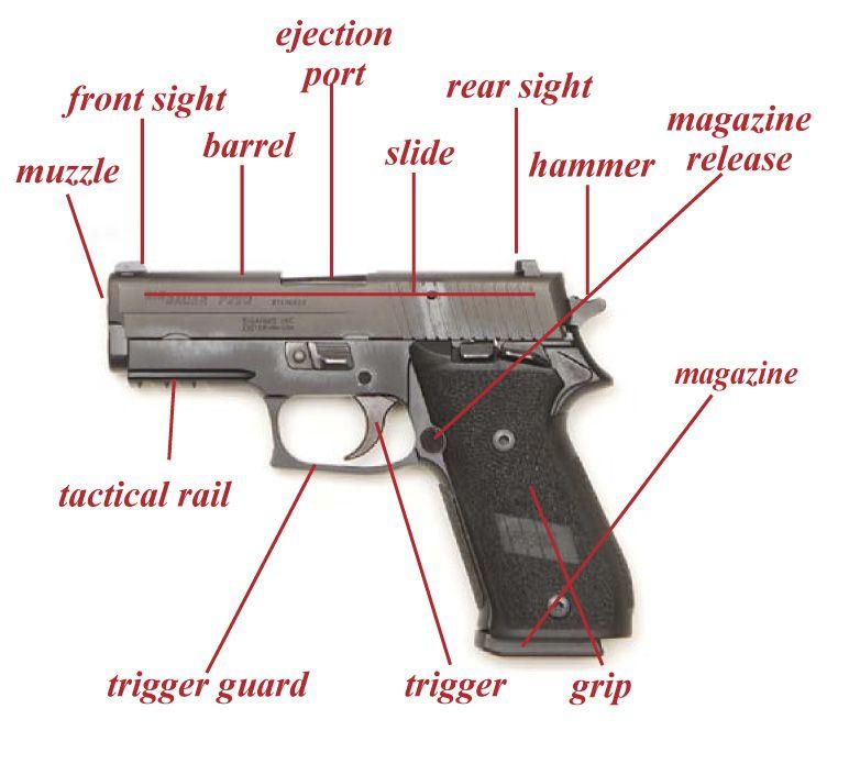 Parts Of A Semi Automatic Pistol