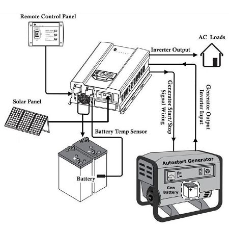12v 24v 1000w 1kw 120v X2f 240vac Pure Sine Wave Dc To Ac Inverter Rv Solar Power Solar Energy Diy Solar Power House