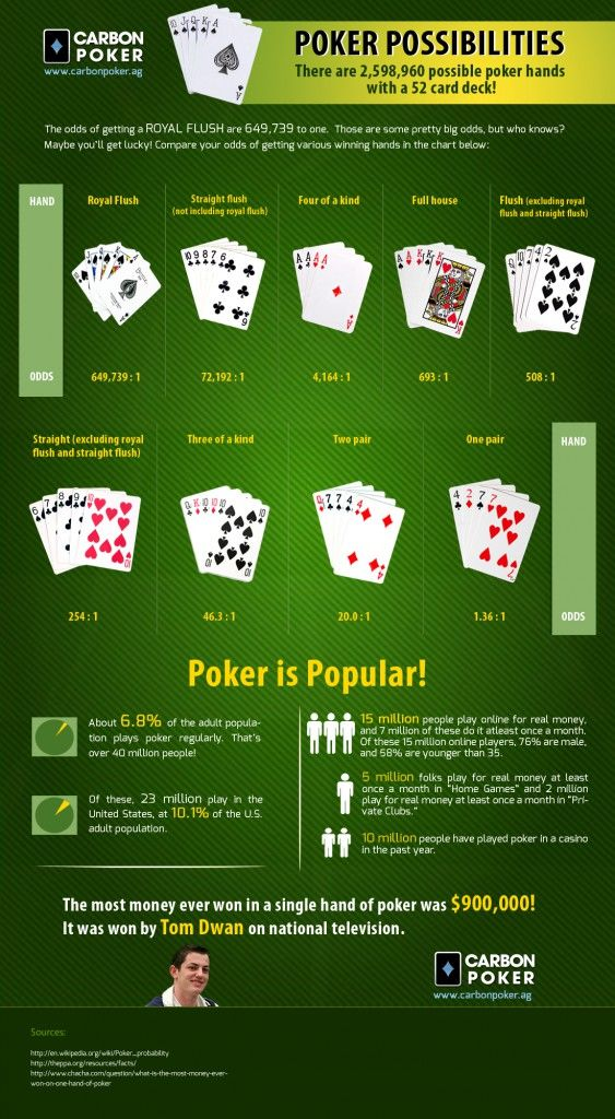 Http Www Carbonpoker Ag Blog The Possibilities Of Poker Infographic 21 The Possibilities Of Poker Infographic Poker Hands Online Poker Poker