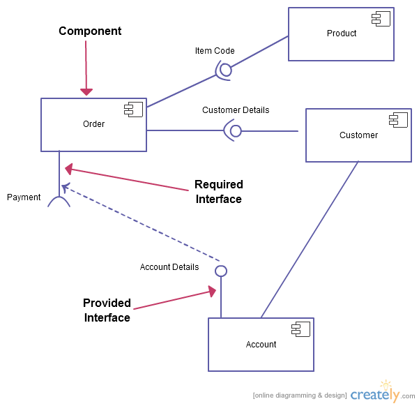 Uml Diagram Types Ituml Pinterest Diagram Component Diagram