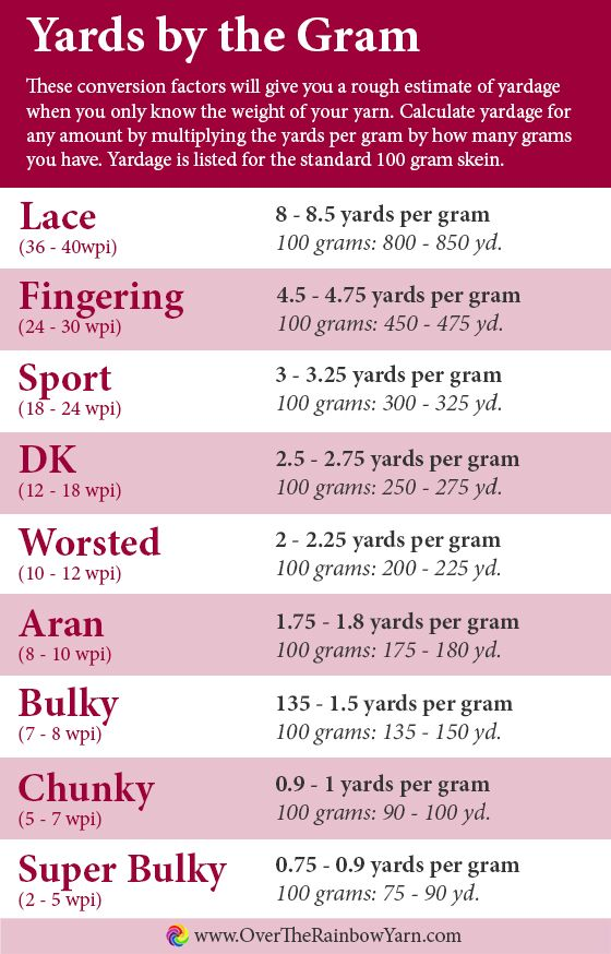 Yards by the gram how to determine how many yards you have by