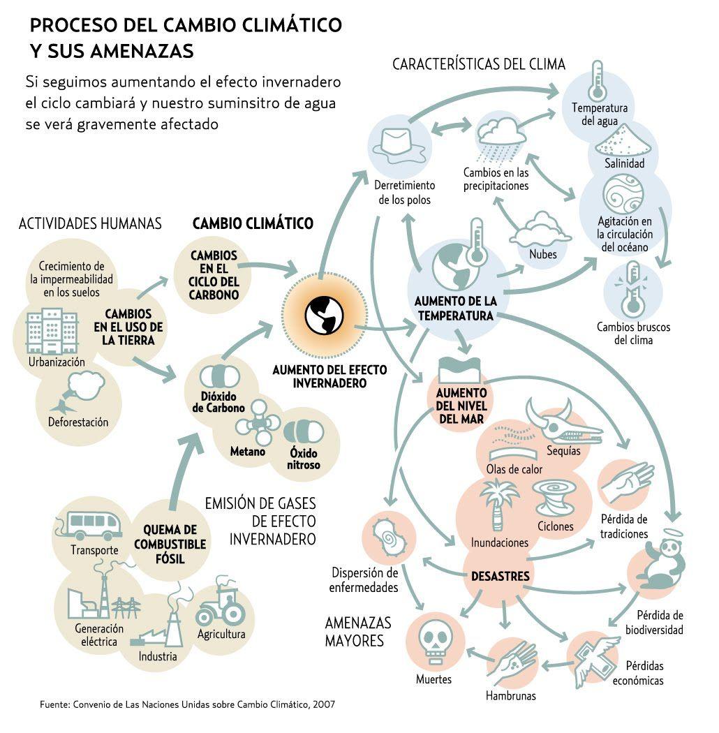 Proceso Del Cambio Climatico Y Sus Amenazas Infografia Infographic Medioambiente Cambio Climatico Calentamiento Global Medio Ambiente