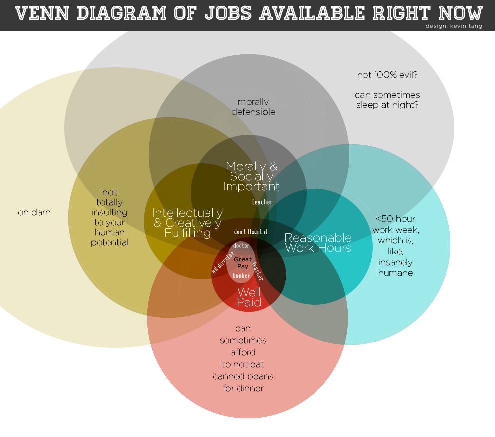 Handy comics and venn diagram for every job on earth pretty much handy comics and venn diagram for every job on earth pooptronica Images