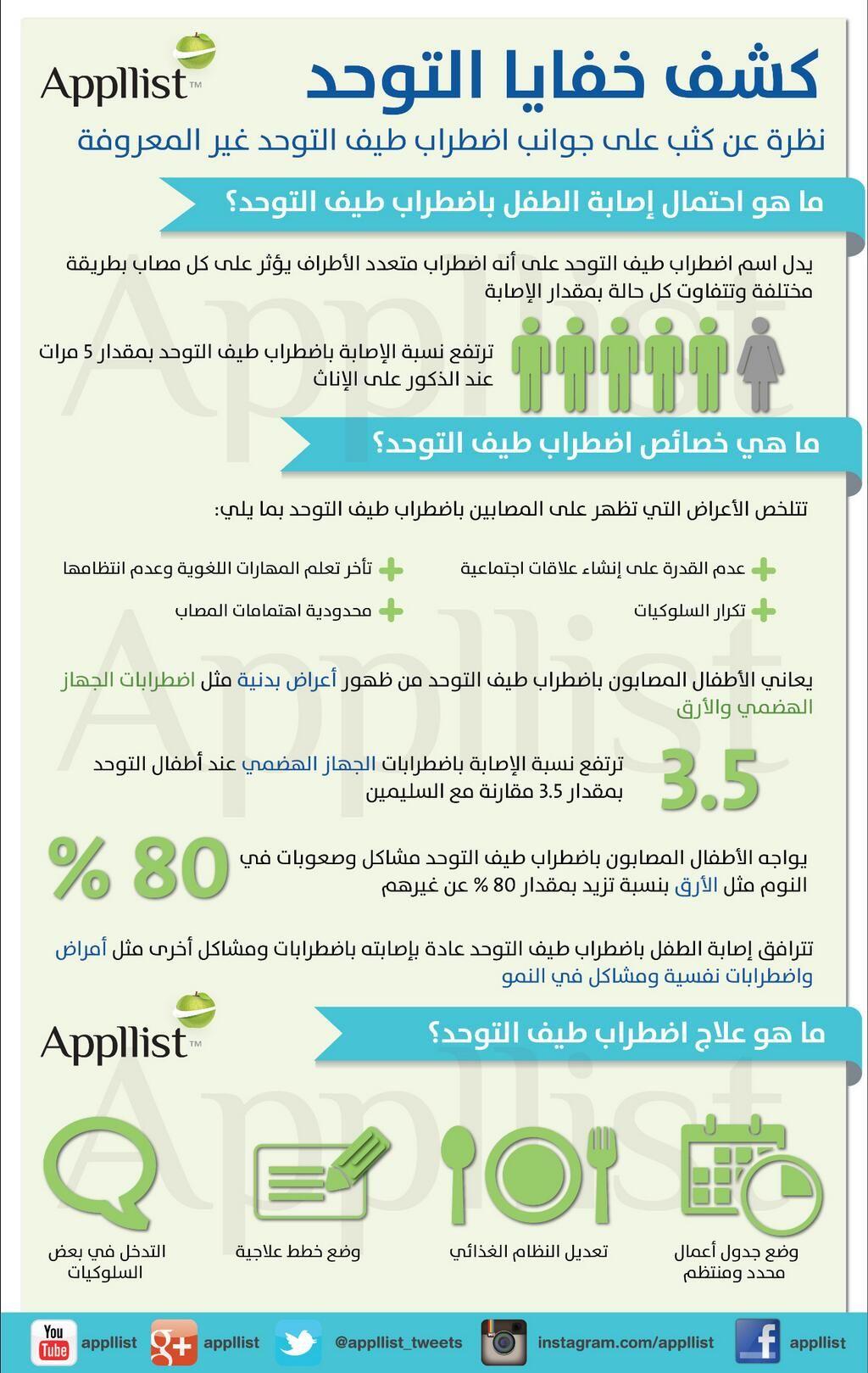 ابليست بالعربية On Twitter Arabic Alphabet For Kids Childrens Education Emergency Medical