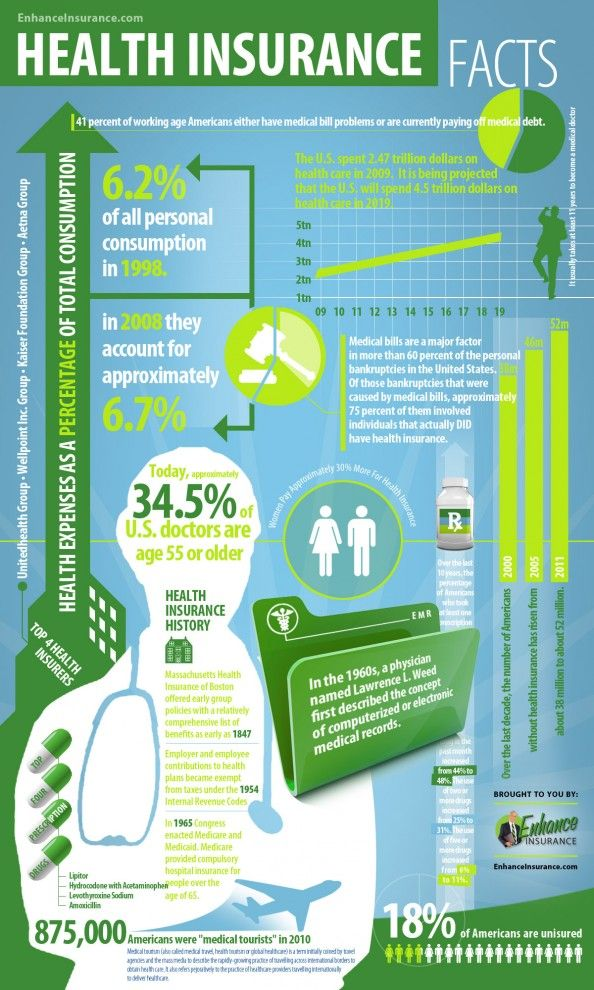 Health Insurance Facts Statistics Infographic Health Health