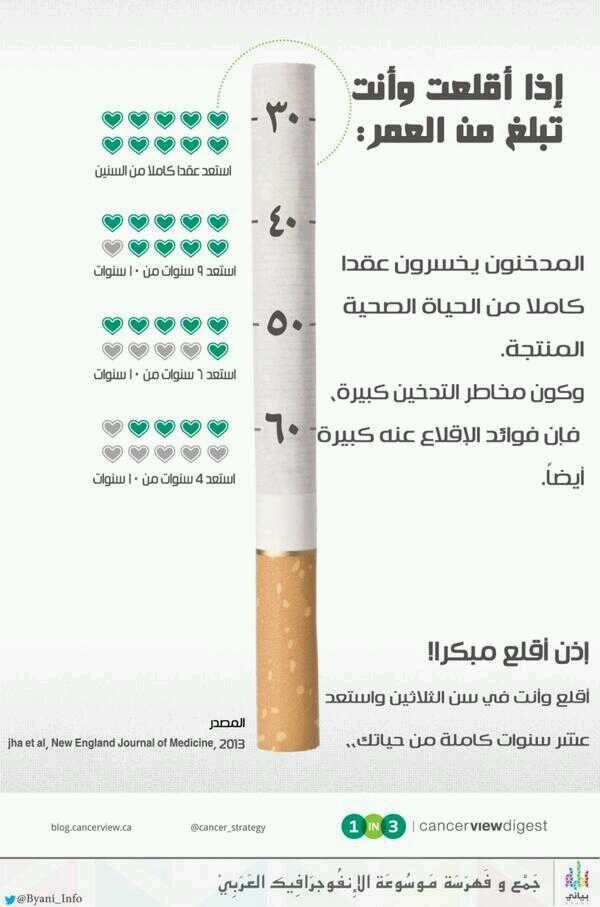 النتائج المذهلة التي ستحصدها عند اقلاعك عن التدخين انفوجرافيك صحة Medical Advice Health Tips Health
