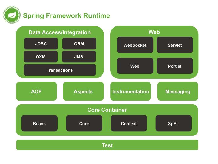 Spring Architecture Spring framework, Spring application