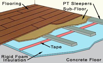 Basement Flooring How To Insulate A Concrete Floor Basement Floor Insulation Basement Insulation Floor Insulation