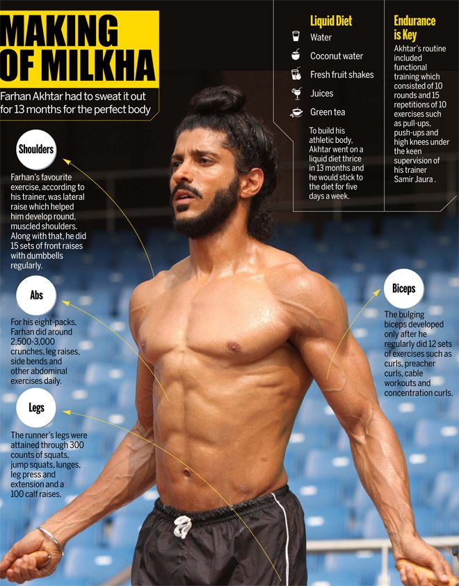 Farhan Akhtar sweated it out for 13 months to get the ...