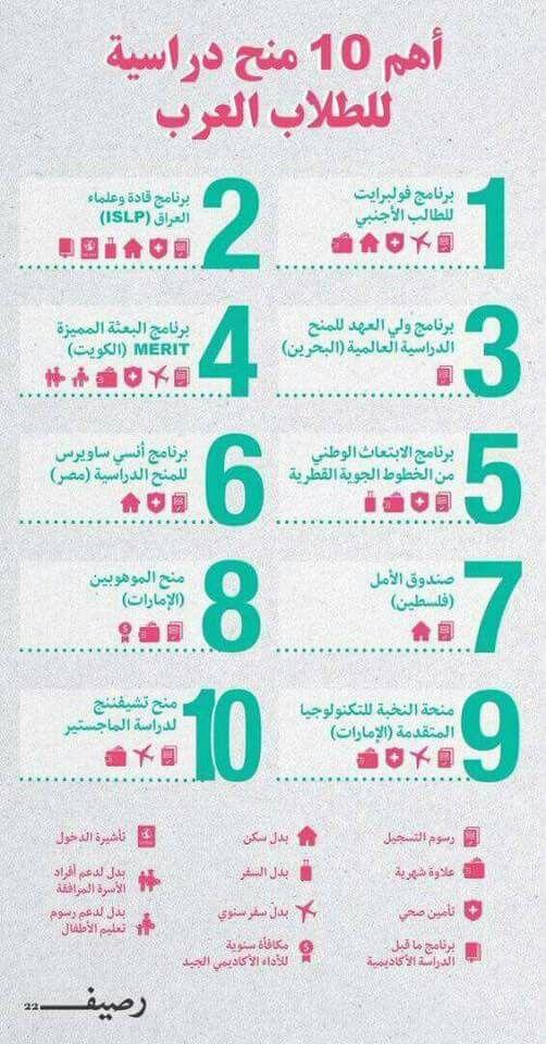 اهم ١٠ منح دراسية للطلاب العرب مصر العراق السعوديه الكويت البحرين قطر الامارات فلسطين ماجستير دكتوراه بكالوريوس Travel And Tourism Tourism Study