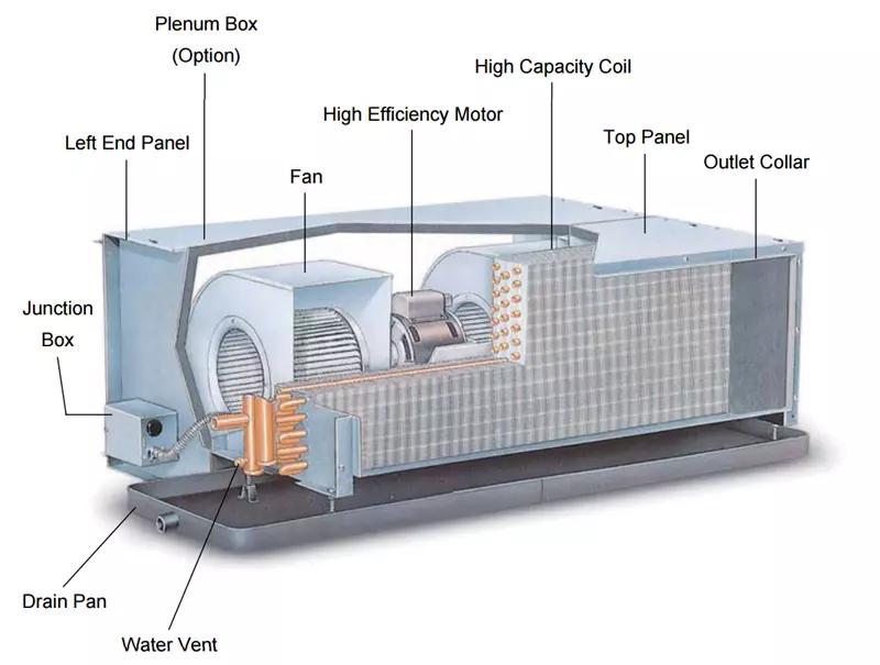 Fan Coil Unit Fcu Parts Google Search In 2020 Fan Coil Unit The Unit Mechanic