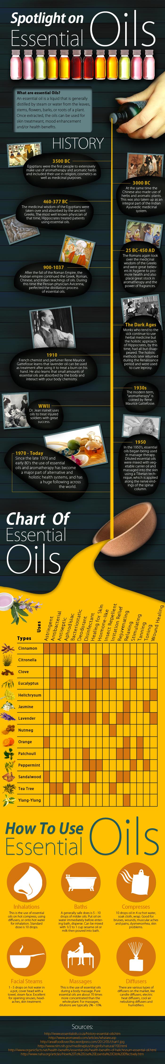 Spotlight on Essential Oils Infographic