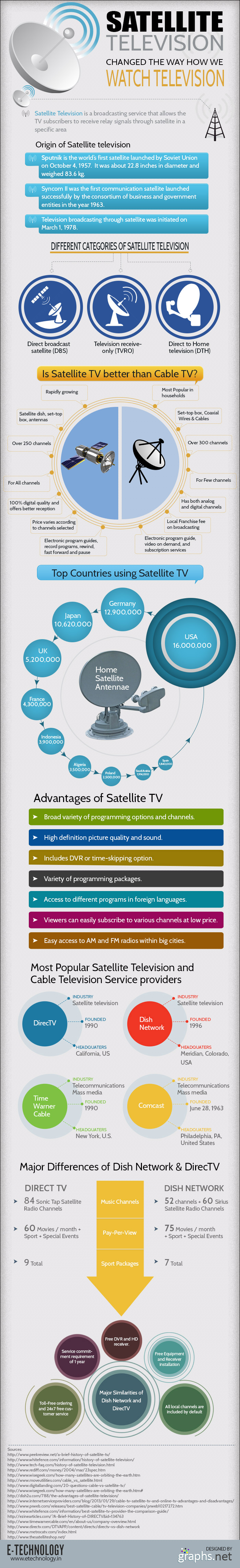 Is Satellite Tv Better Than Cable Tv Satellites Infographic Television