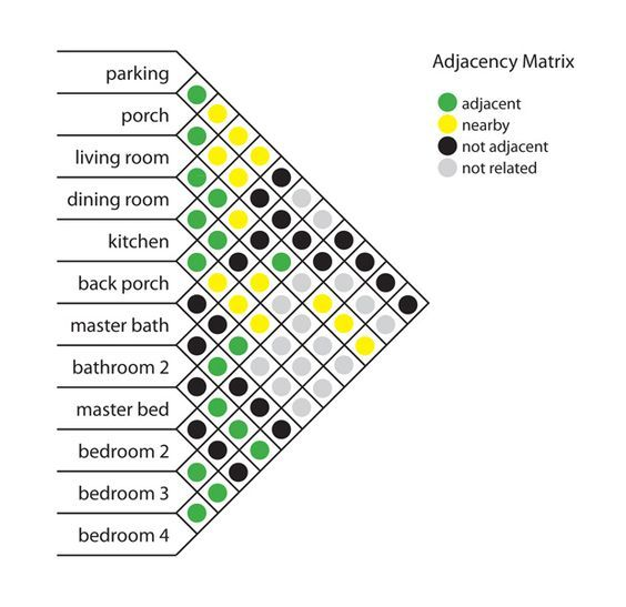 automated adjacency diagrams