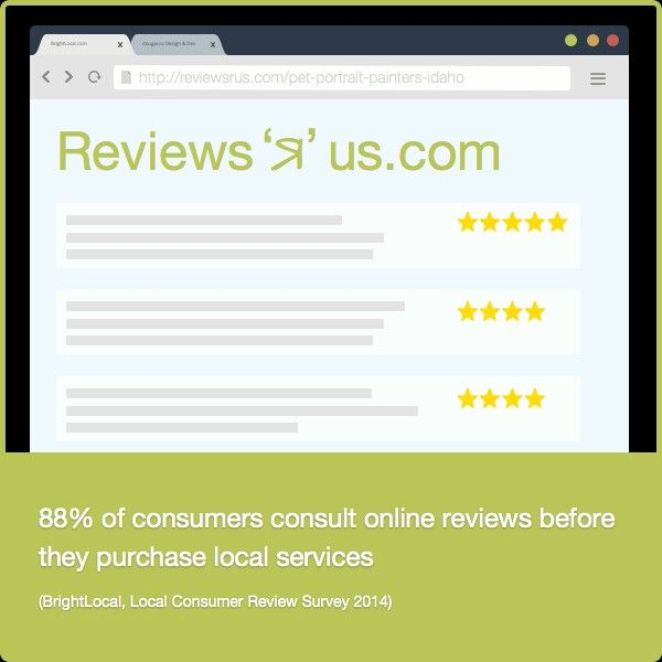 88%of consumers consult online reviews before they purchase local services. Reputation Marketing and Manage is a vital component of any strong digital marketing strategy.